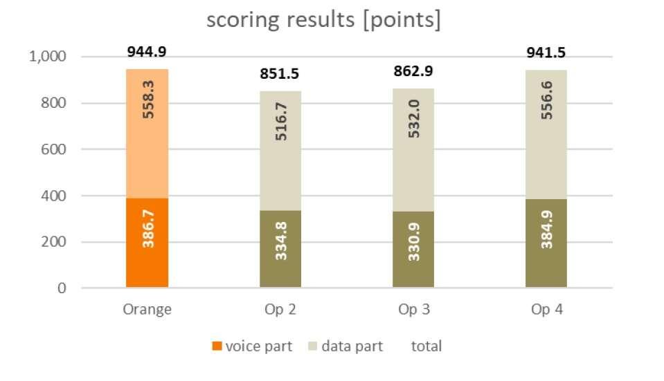 Orange test jakości sieci