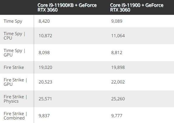 Intel Core i9-11900KB przetestowany, Intel Core i9-11900KB, test Intel Core i9-11900KB