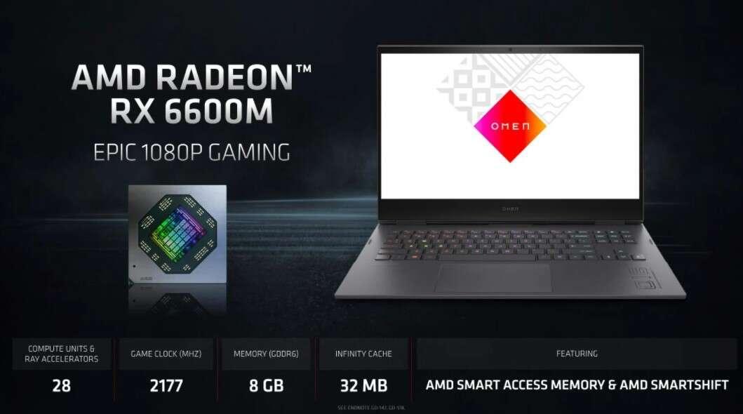 Mobilny Radeon RX 6600M, Radeon RX 6600M, test Radeon RX 6600M, wydajność Radeon RX 6600M