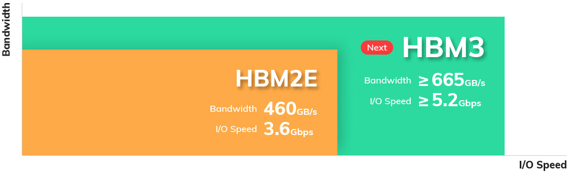 SK Hynix HBM3, HBM3