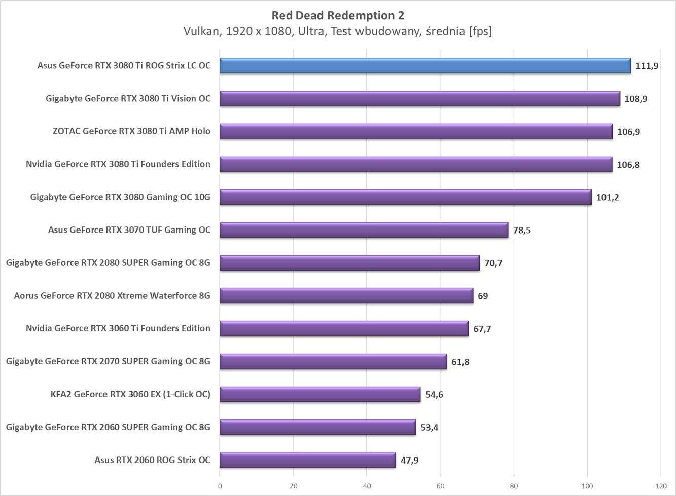 Test Asus GeForce RTX 3080 Ti ROG Strix LC OC