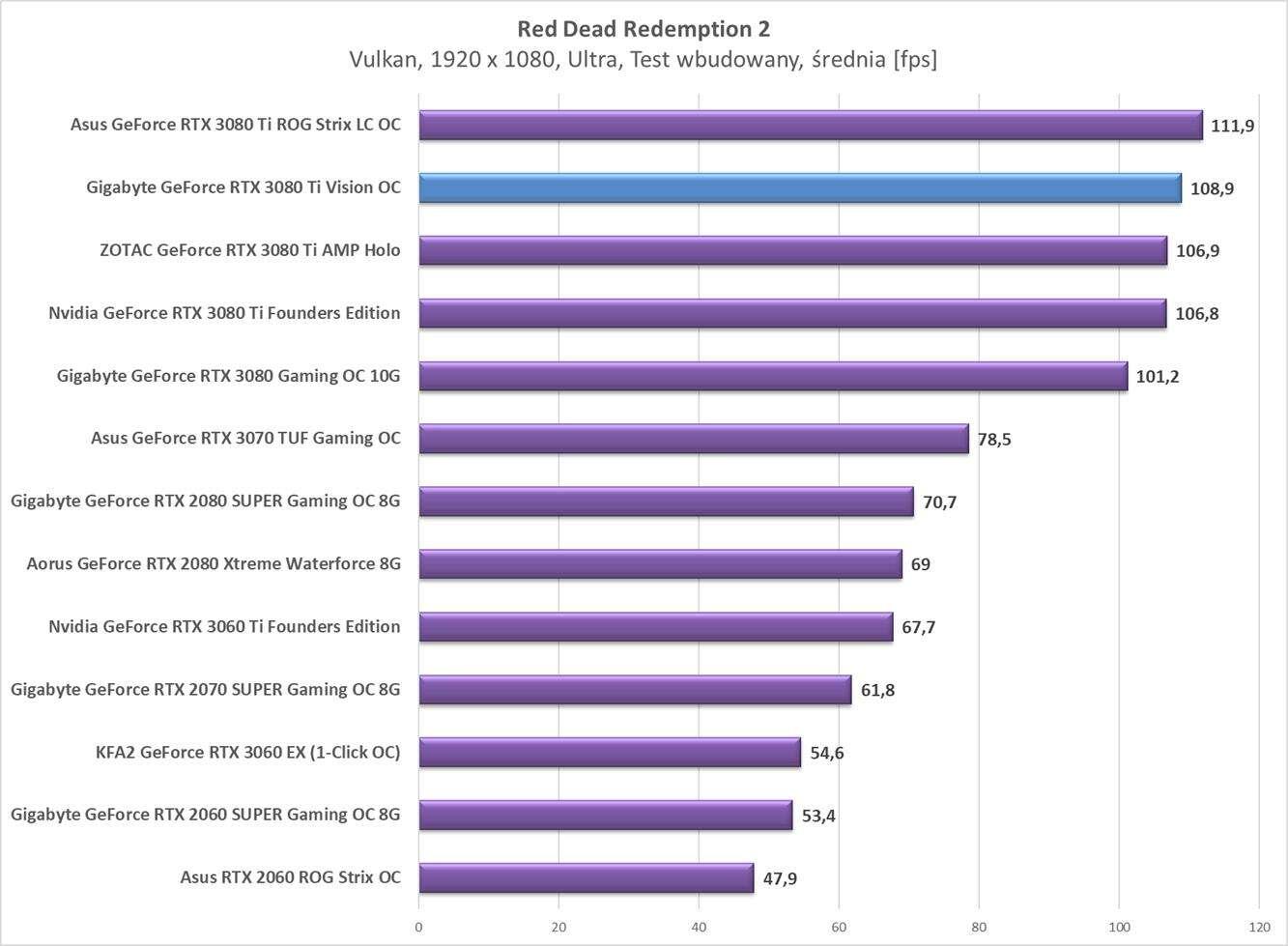Test Gigabyte GeForce RTX 3080 Ti Vision OC