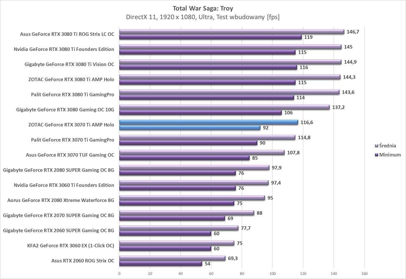 Test ZOTAC GeForce RTX 3070 Ti AMP Holo
