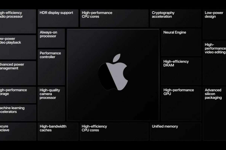 proces produkcji układów SoC Apple dla iPhone i Maców 2022, proces produkcji układów SoC Apple, proces produkcji układów Apple