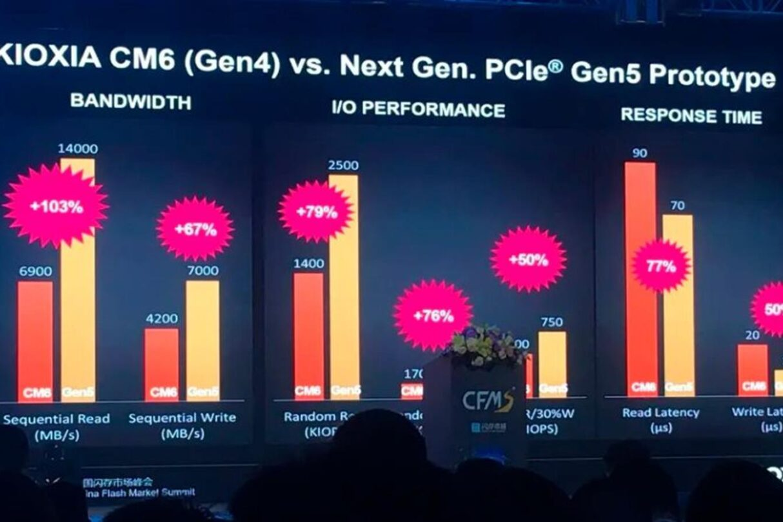 Wydajność SSD PCIe 5.0, Kioxia pokazała prototyp SSD nowej generacji